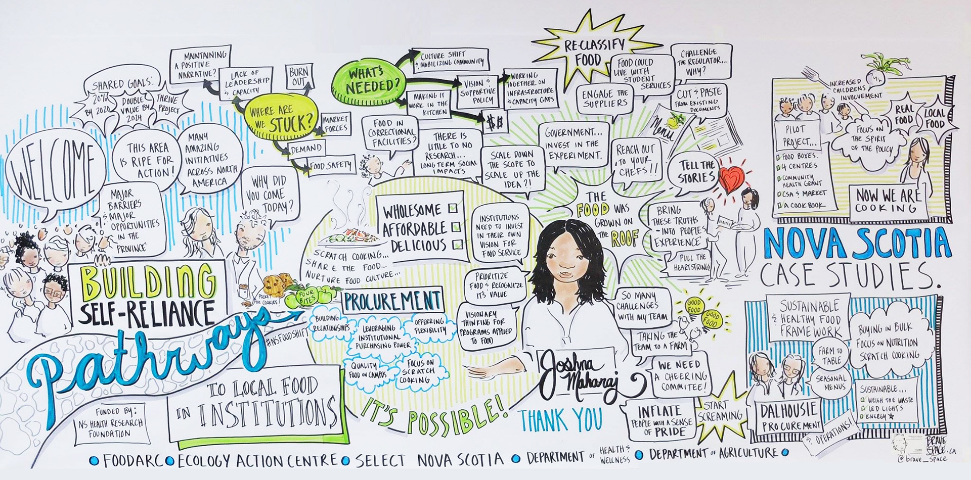 Graphic - Presentation and discussion summary by Brave Space at the Building Self Reliance workshop