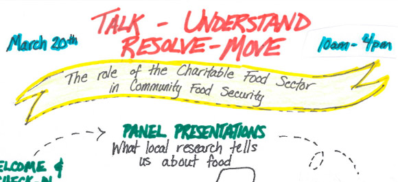 Talk – Understand – Resolve – Move: The Role of the Charitable Food Sector in Community Food Security.