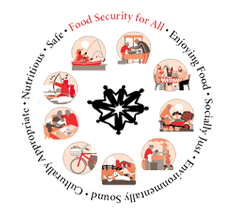Graphic - Logo for the Participatory Food Costing Project