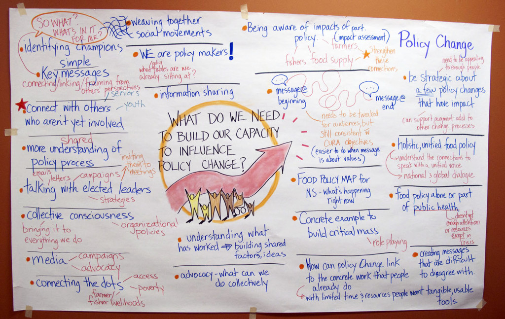Graphic created at the March 24, 2014: Policy 101 Workshop