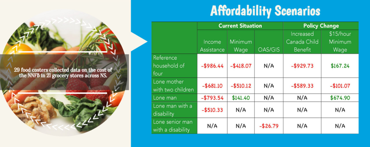 Infographic - Additional Affordability Scenarios