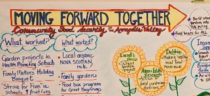 Graphic created at the workshop. Moving Forward Together - Community Food Security in the Annapolis Valley.