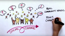 Graphic - Social Change, Real community needs, Policy change.